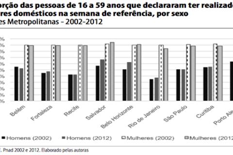 A persistência da desigualdade de gênero na distribuição do trabalho doméstico